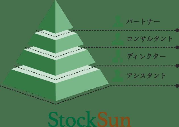 ピラミッド型にて組織を構築イメージ