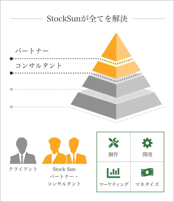 StockSunが全てを解決