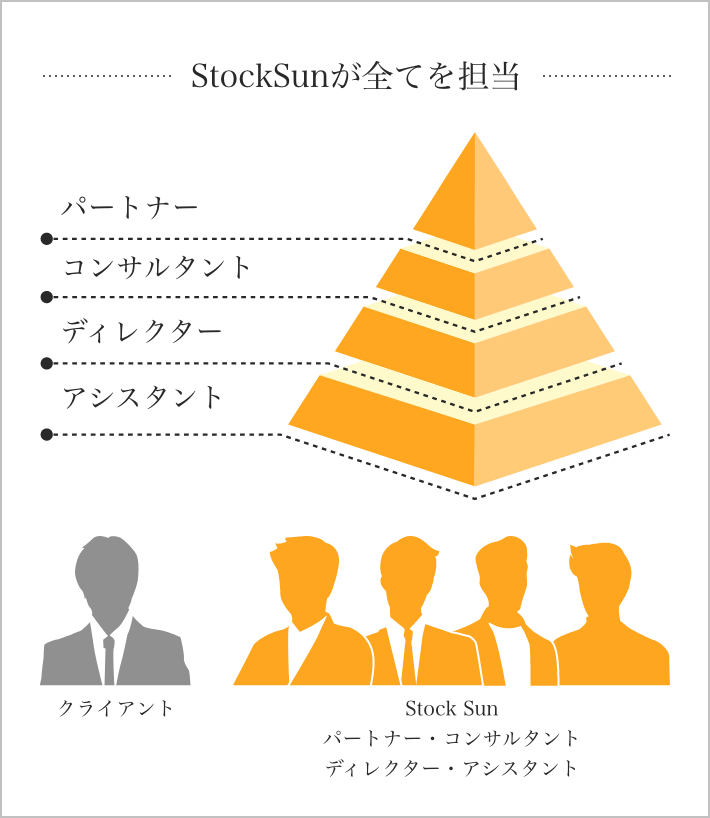 StockSunが全てを担当